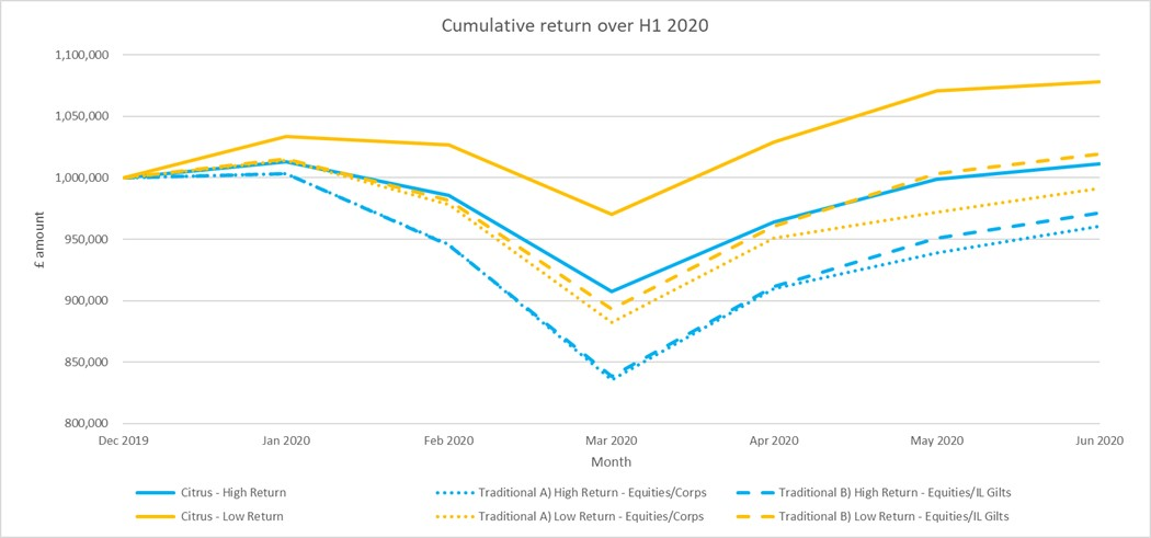 Long-term expected investment returns westerwijk investments 101